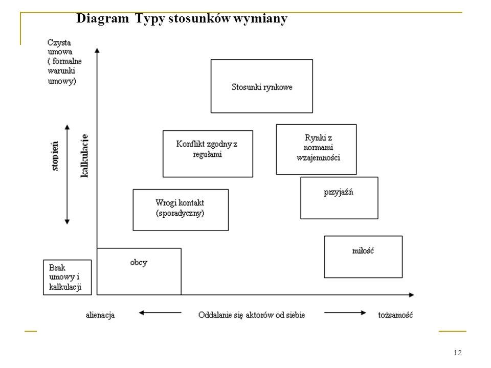 Diagram Typy stosunków wymiany