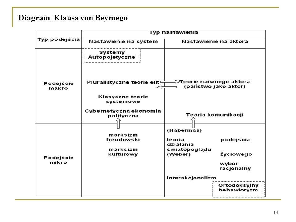 Diagram Klausa von Beymego