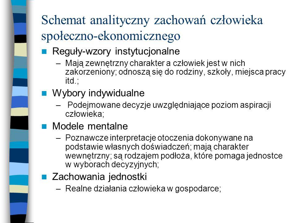 Schemat analityczny zachowań człowieka społeczno-ekonomicznego