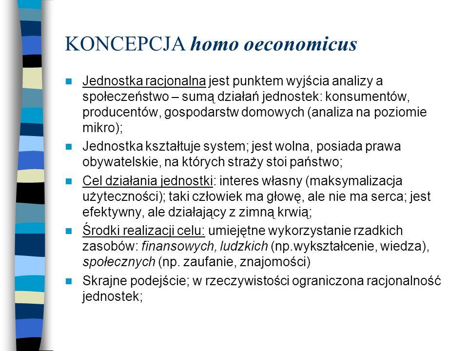 KONCEPCJA homo oeconomicus
