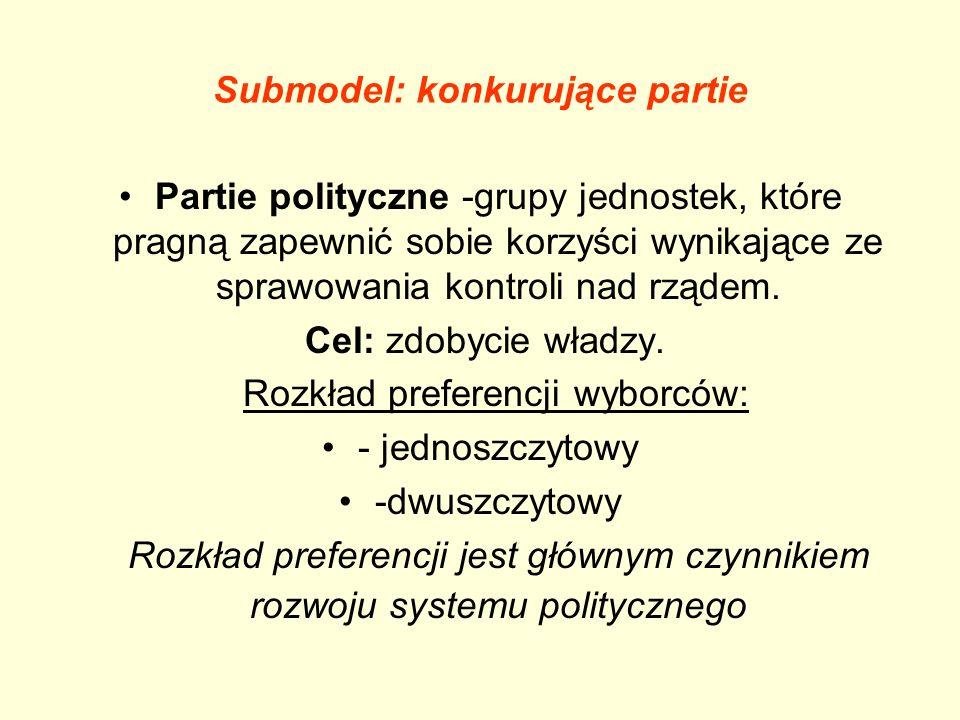 Submodel: konkurujące partie