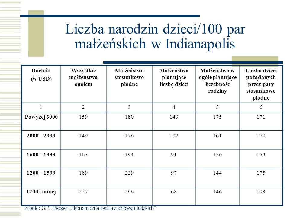 Liczba narodzin dzieci/100 par małżeńskich w Indianapolis