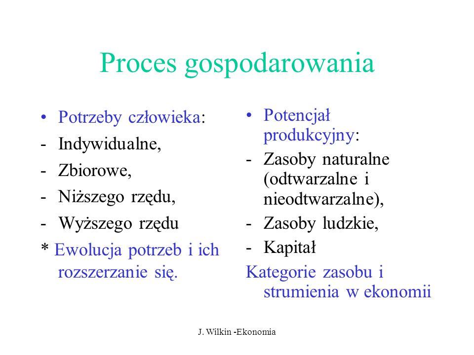 Proces gospodarowania