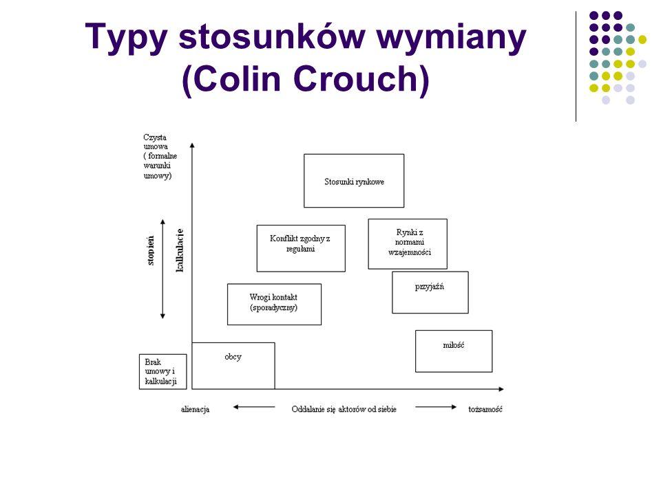 Typy stosunków wymiany (Colin Crouch)