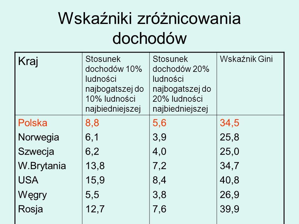 Wskaźniki zróżnicowania dochodów
