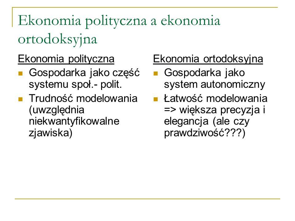 Ekonomia polityczna a ekonomia ortodoksyjna