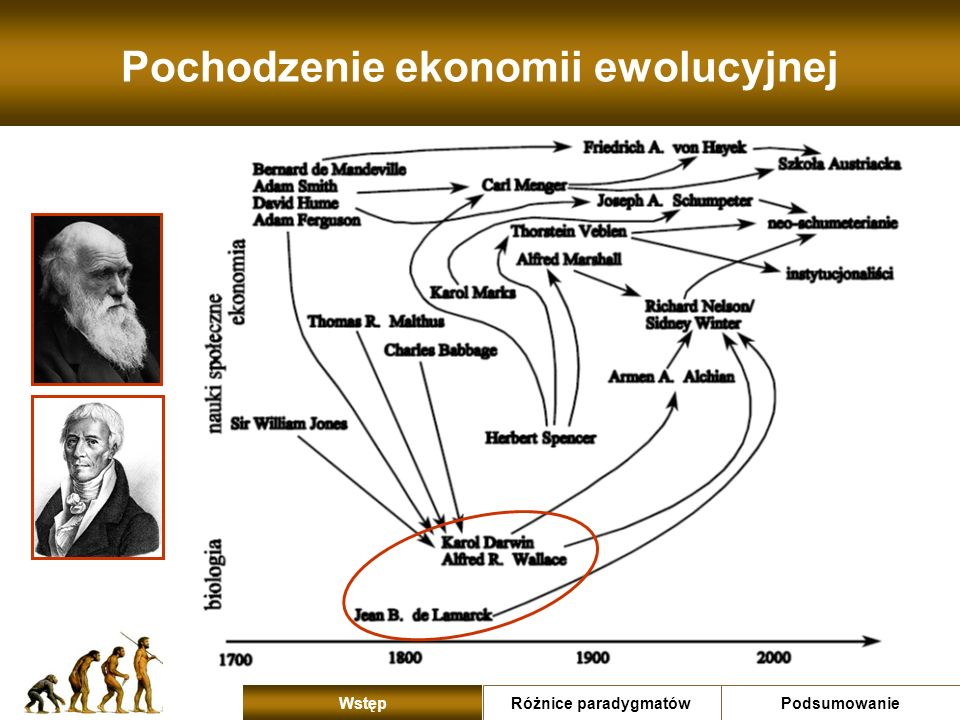 Pochodzenie ekonomii ewolucyjnej