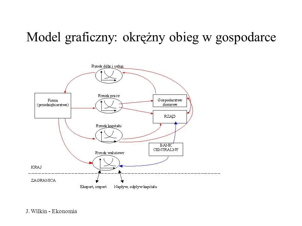 Model graficzny: okrężny obieg w gospodarce