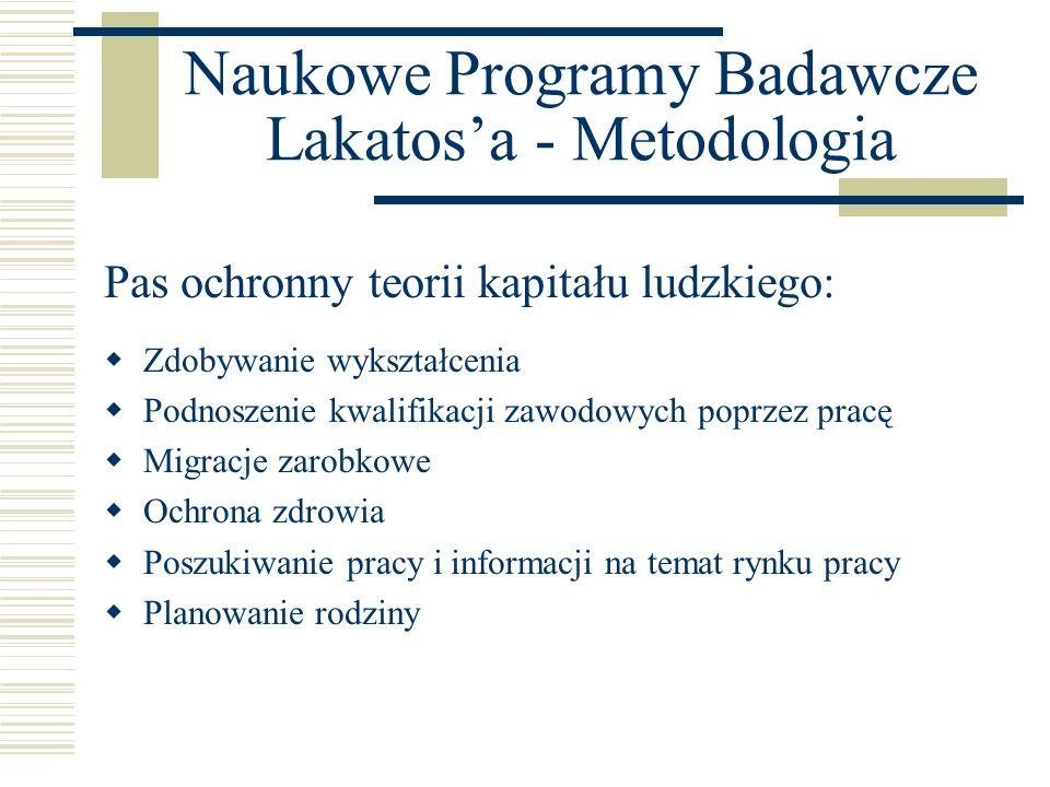 Naukowe Programy Badawcze Lakatos'a - Metodologia