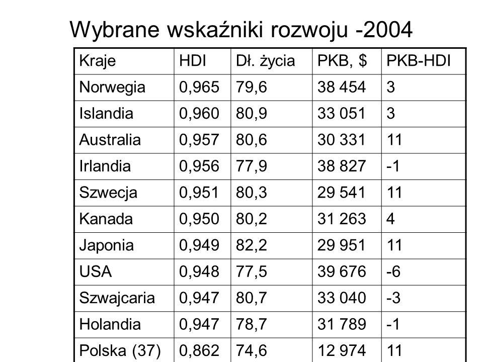 Wybrane wskaźniki rozwoju -2004