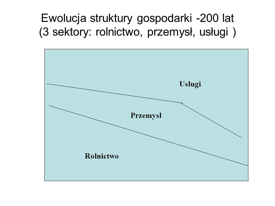Ewolucja struktury gospodarki -200 lat (3 sektory: rolnictwo, przemysł, usługi )