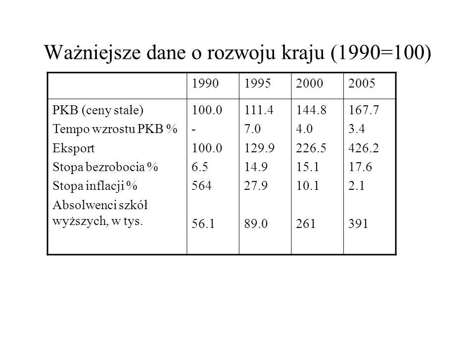 Ważniejsze dane o rozwoju kraju (1990=100)
