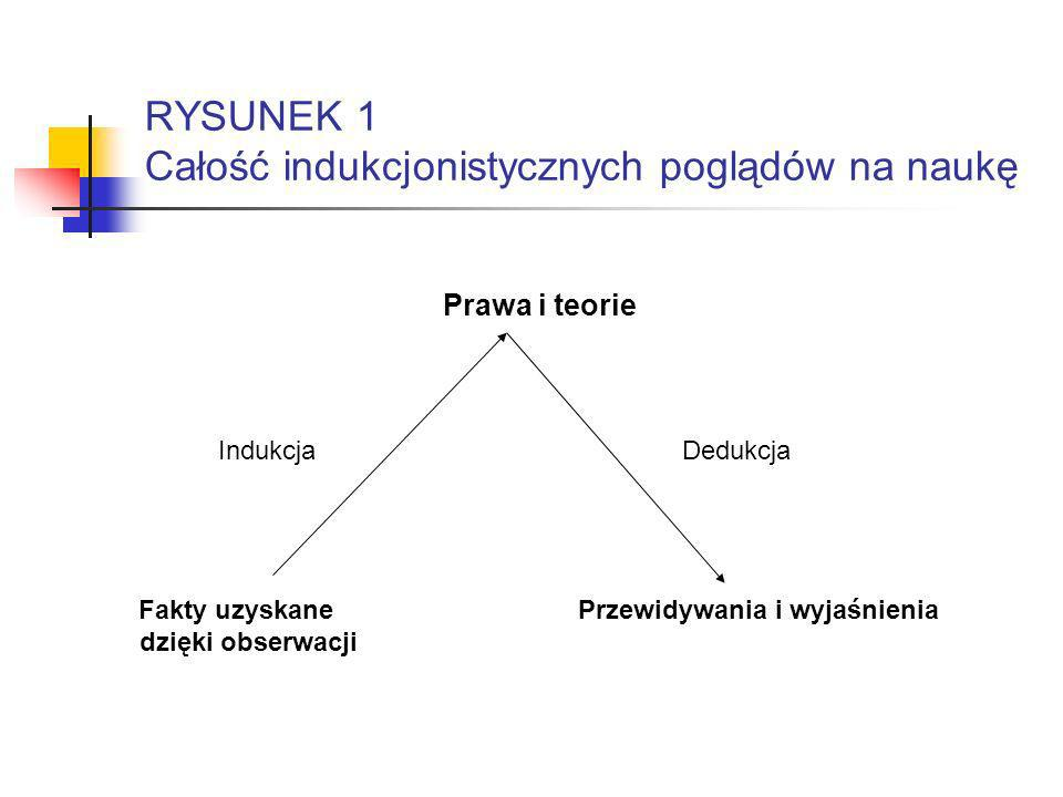 RYSUNEK 1 Całość indukcjonistycznych poglądów na naukę