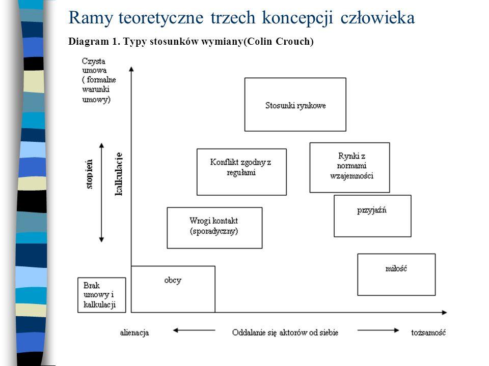 Ramy teoretyczne trzech koncepcji człowieka Diagram 1