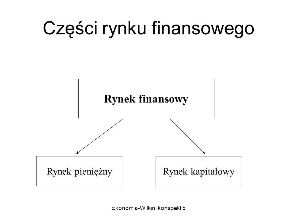 Części rynku finansowego