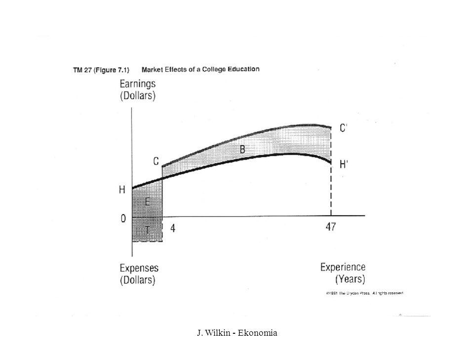J. Wilkin - Ekonomia