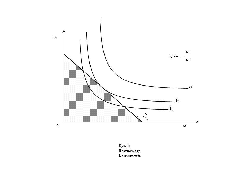 Rys. 1: Równowaga Konsumenta