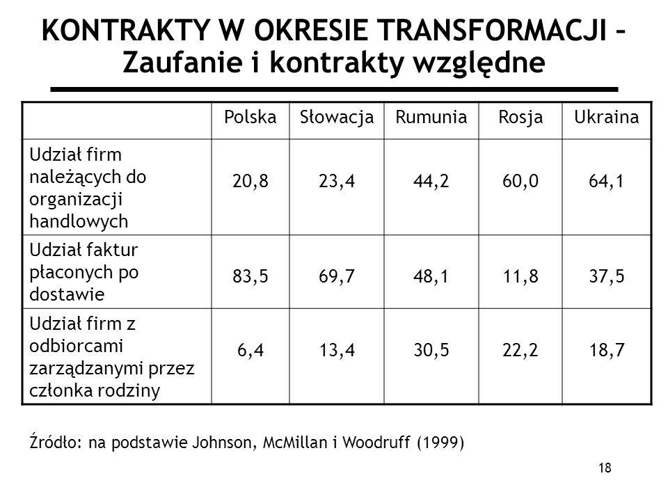 KONTRAKTY W OKRESIE TRANSFORMACJI – Zaufanie i kontrakty względne