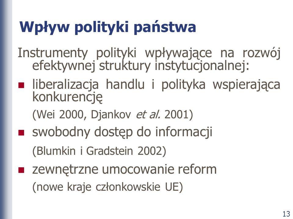 Wpływ polityki państwa
