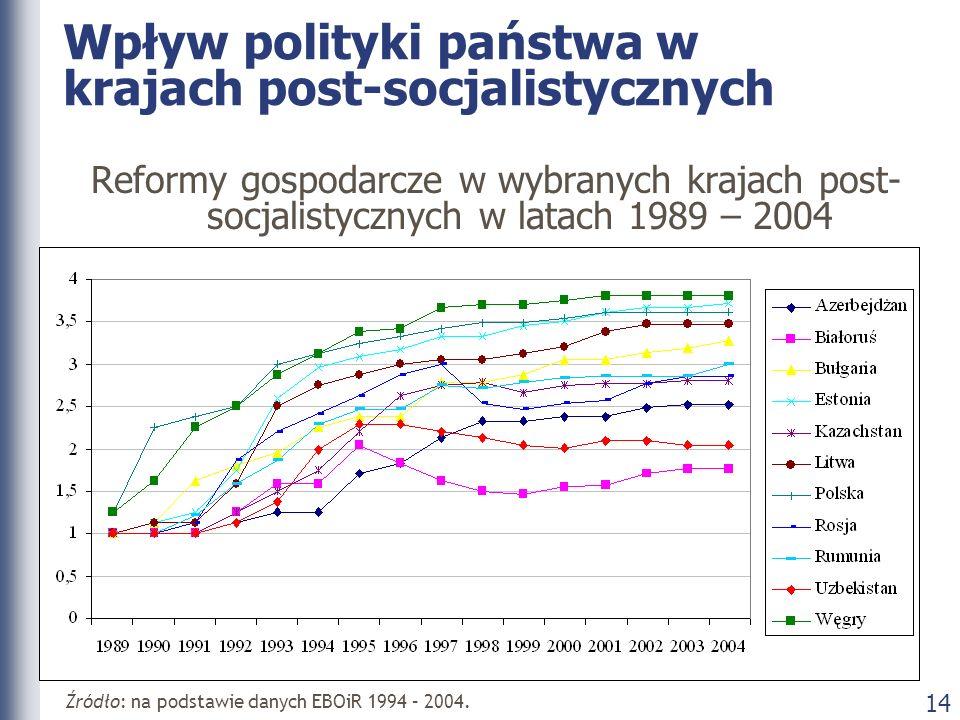 Wpływ polityki państwa w krajach post-socjalistycznych