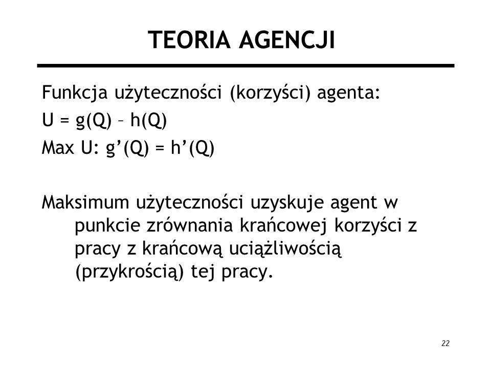 TEORIA AGENCJI Funkcja użyteczności (korzyści) agenta: U = g(Q) – h(Q)