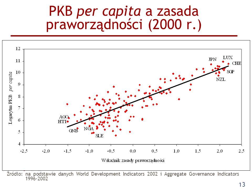 PKB per capita a zasada praworządności (2000 r.)