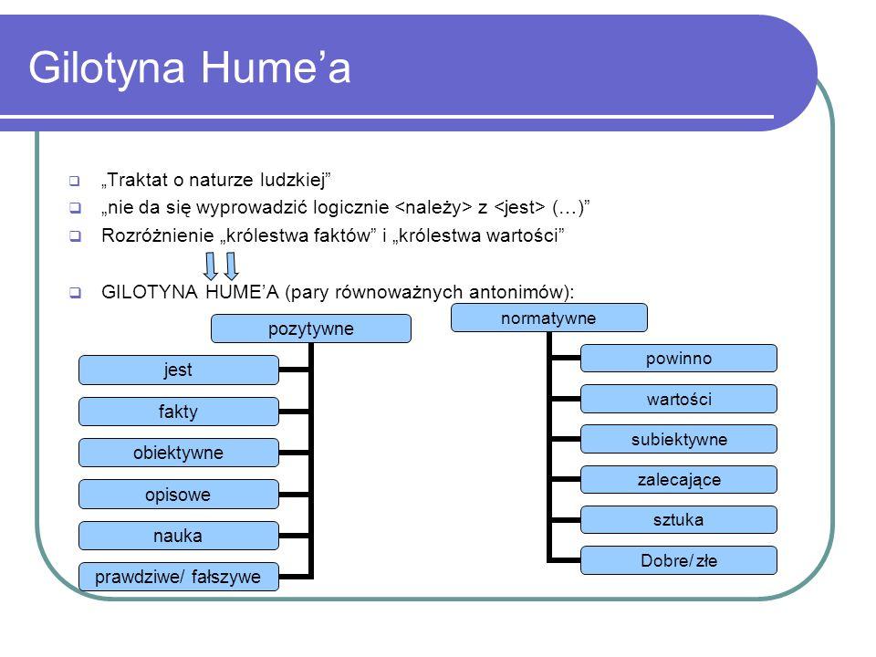 """Gilotyna Hume'a """"Traktat o naturze ludzkiej """"nie da się wyprowadzić logicznie <należy> z <jest> (…)"""