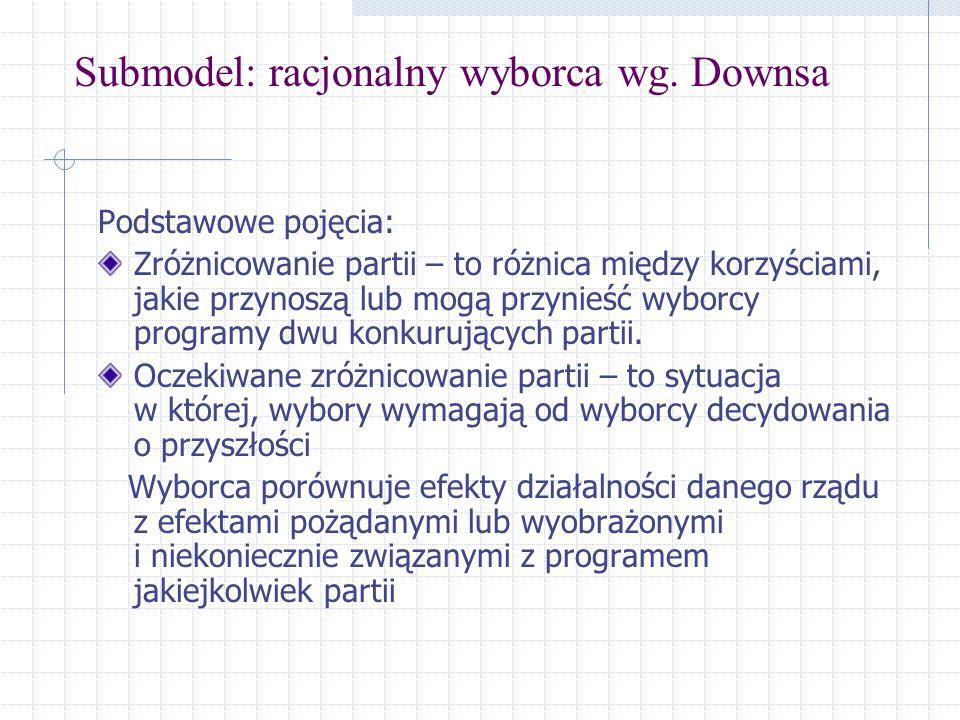 Submodel: racjonalny wyborca wg. Downsa
