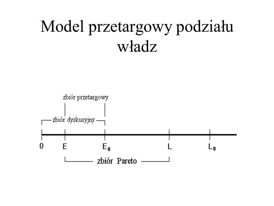 Model przetargowy podziału władz