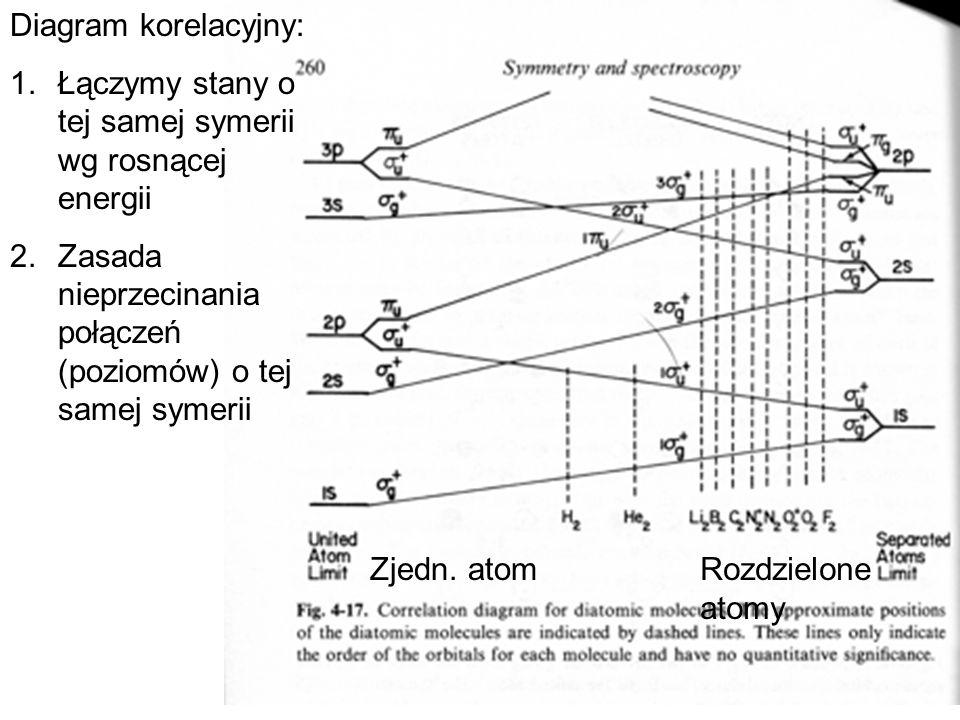 Diagram korelacyjny:Łączymy stany o tej samej symerii wg rosnącej energii. Zasada nieprzecinania połączeń (poziomów) o tej samej symerii.