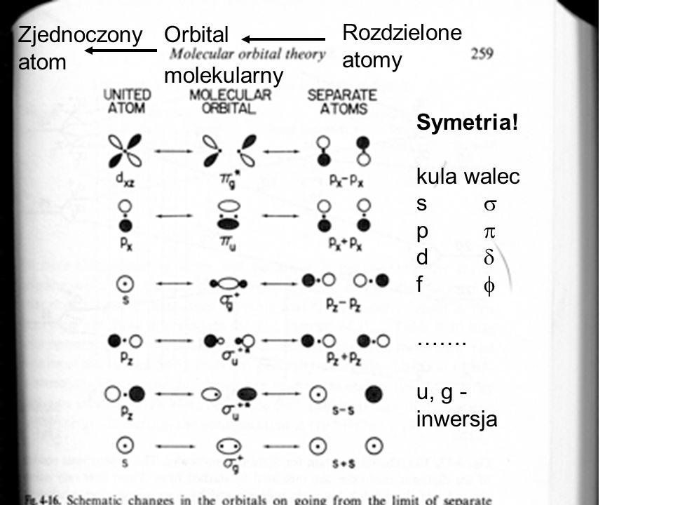 Zjednoczonyatom. Orbital. molekularny. Rozdzielone. atomy. Symetria! kula walec. s   p   d  