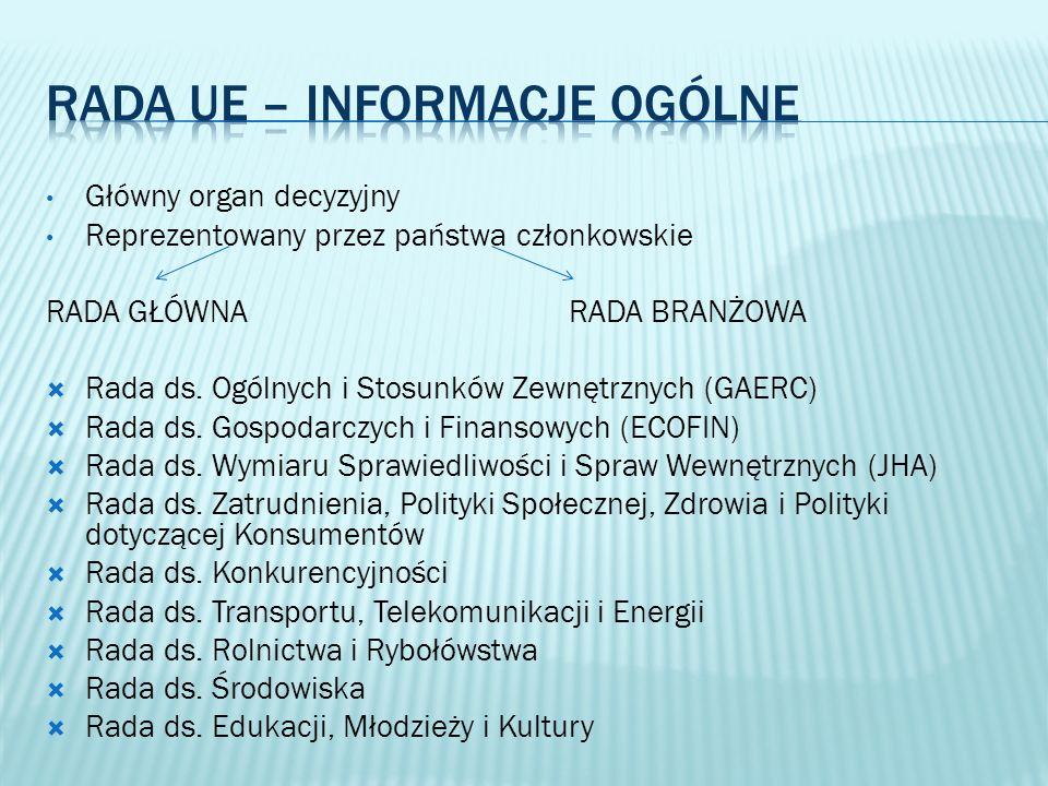 RADA UE – informacje ogólne