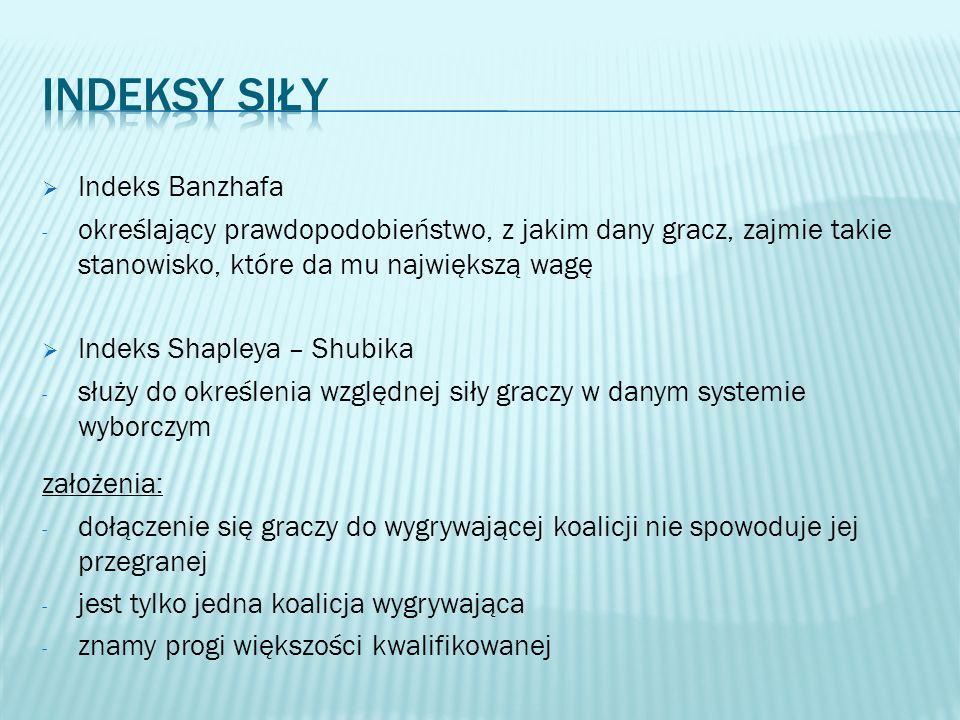Indeksy siły Indeks Banzhafa