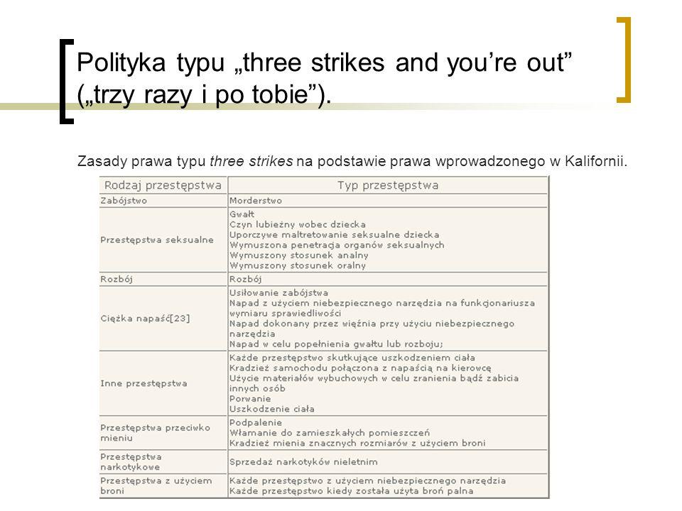 "Polityka typu ""three strikes and you're out (""trzy razy i po tobie )."