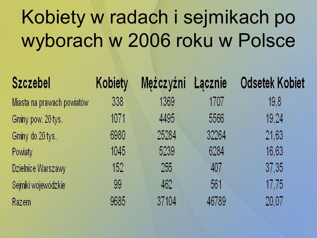 Kobiety w radach i sejmikach po wyborach w 2006 roku w Polsce