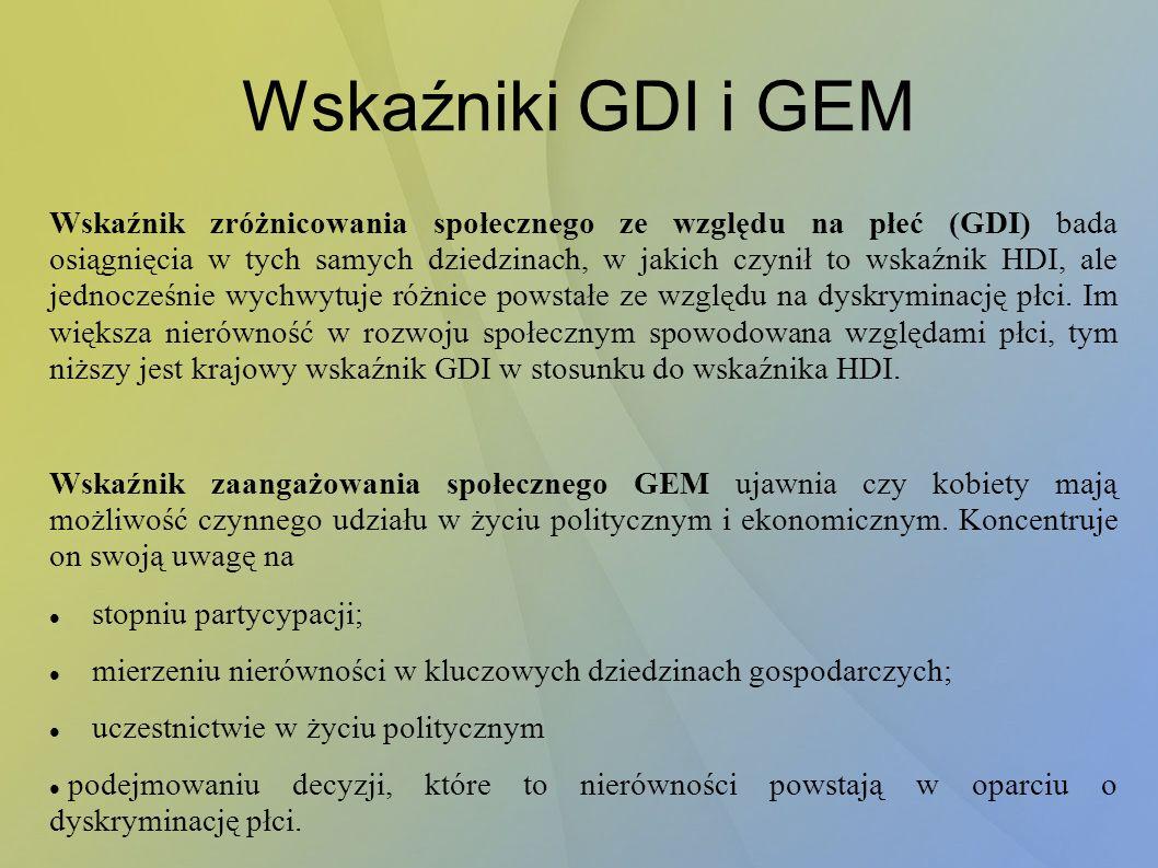 Wskaźniki GDI i GEM