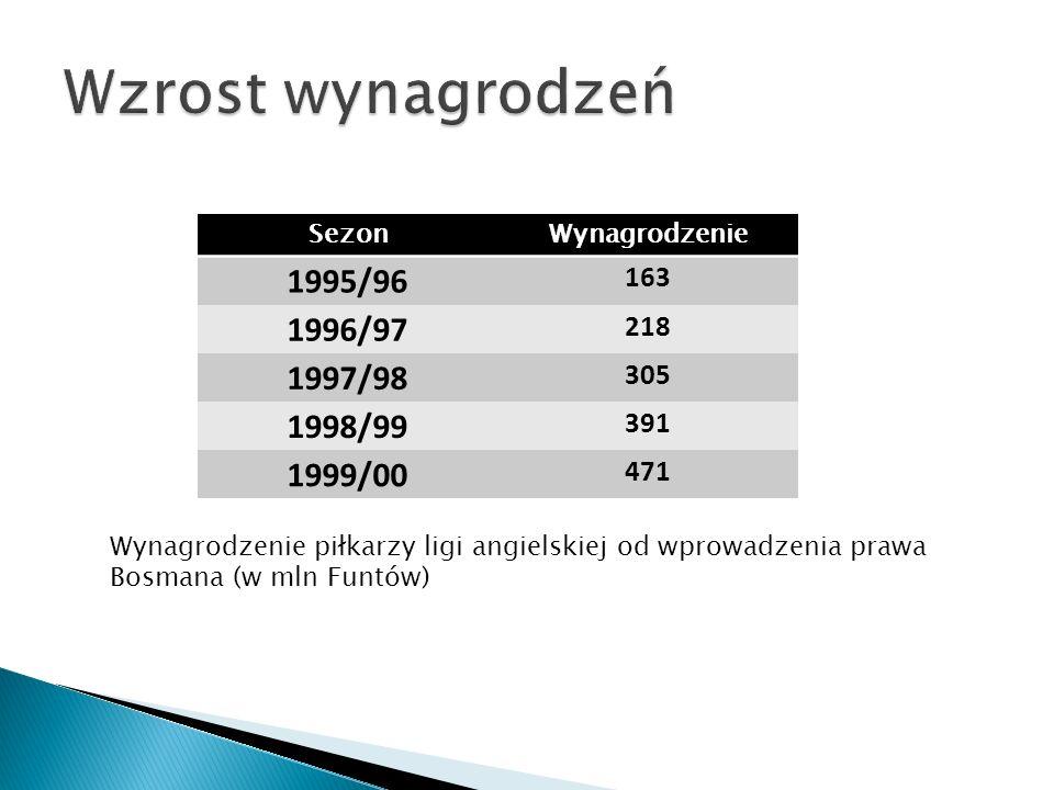 Wzrost wynagrodzeń 1995/96 1996/97 1997/98 1998/99 1999/00 163 218 305