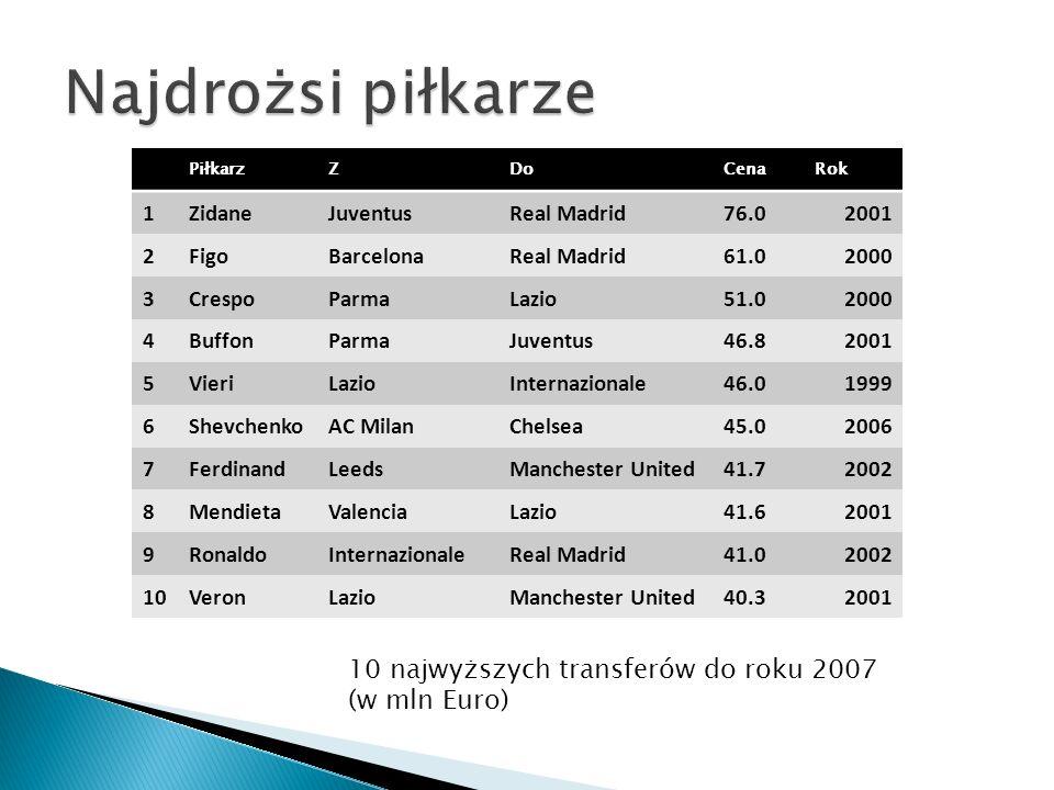 Najdrożsi piłkarze 10 najwyższych transferów do roku 2007 (w mln Euro)