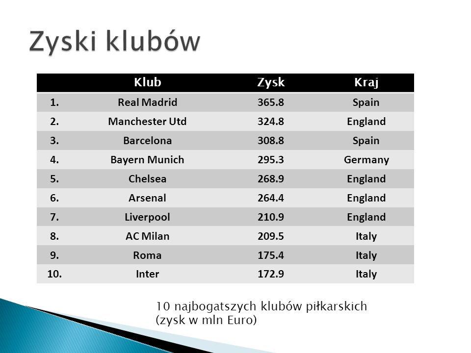 Zyski klubów Klub Zysk Kraj 1. Real Madrid 365.8 Spain 2.