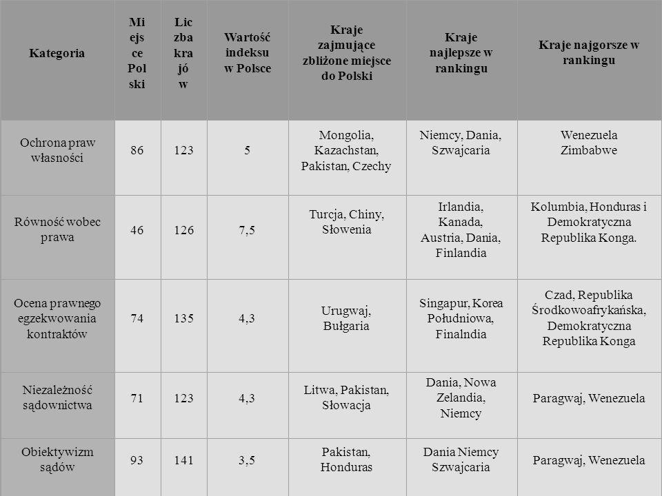 Wartość indeksu w Polsce Kraje zajmujące zbliżone miejsce do Polski