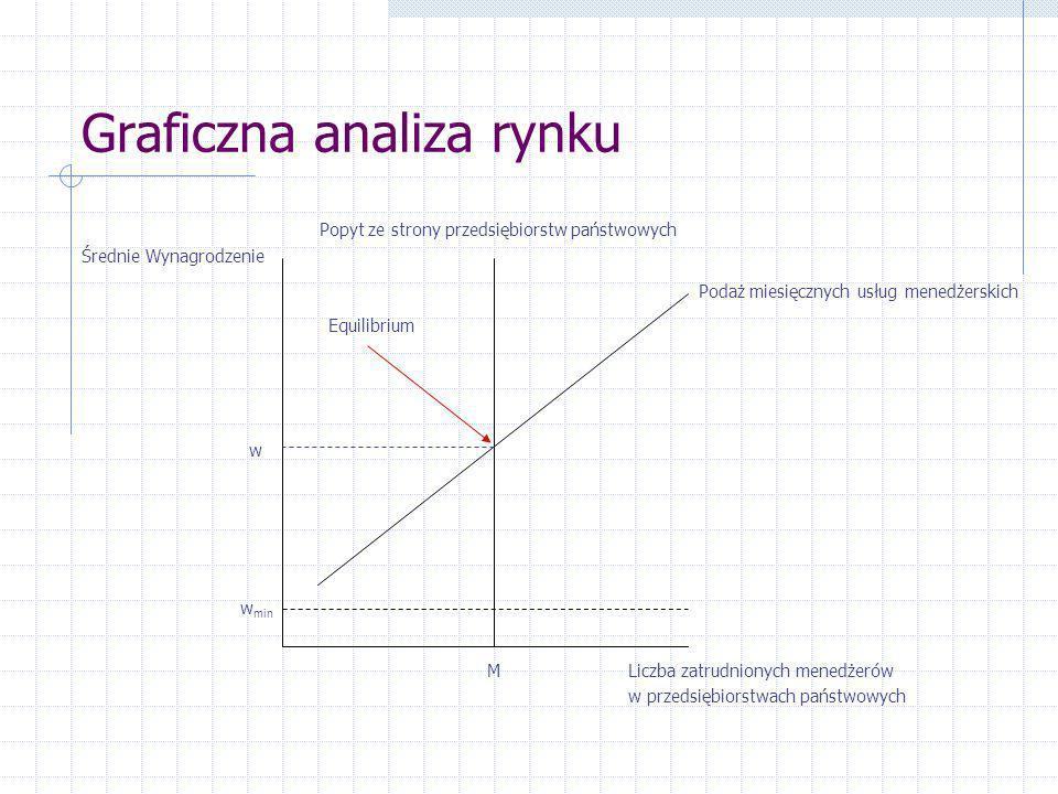 Graficzna analiza rynku