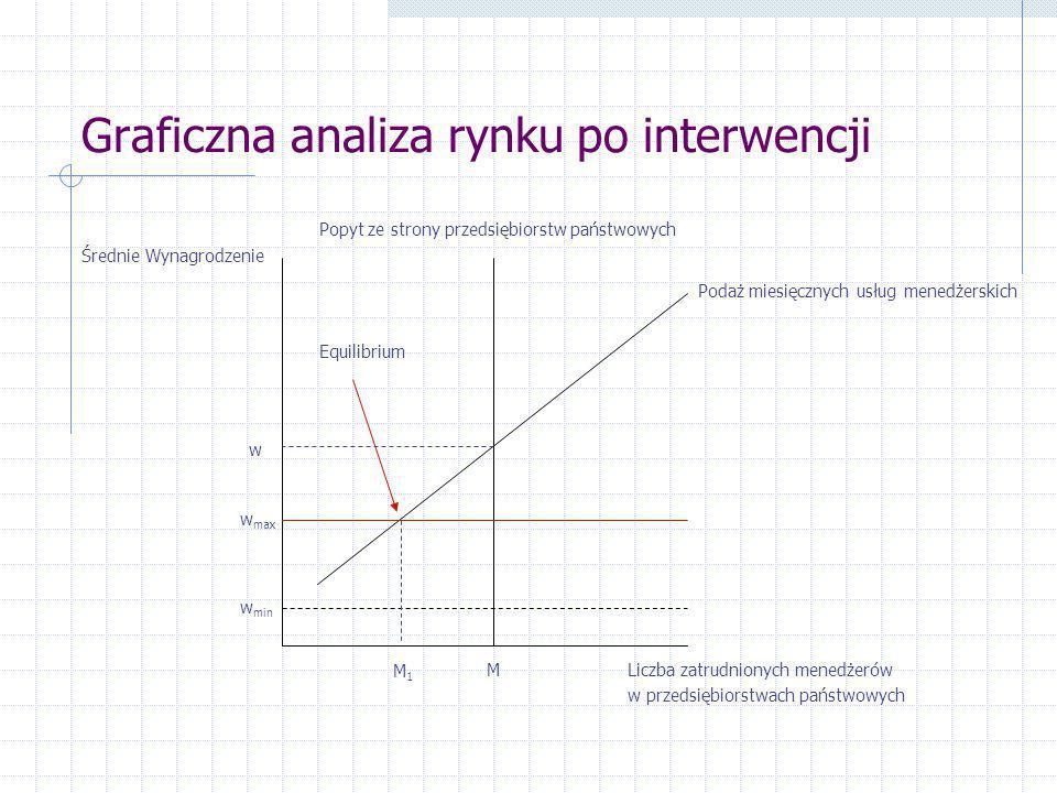Graficzna analiza rynku po interwencji