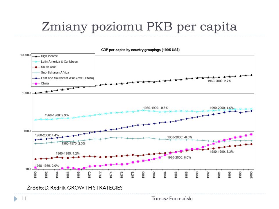 Zmiany poziomu PKB per capita