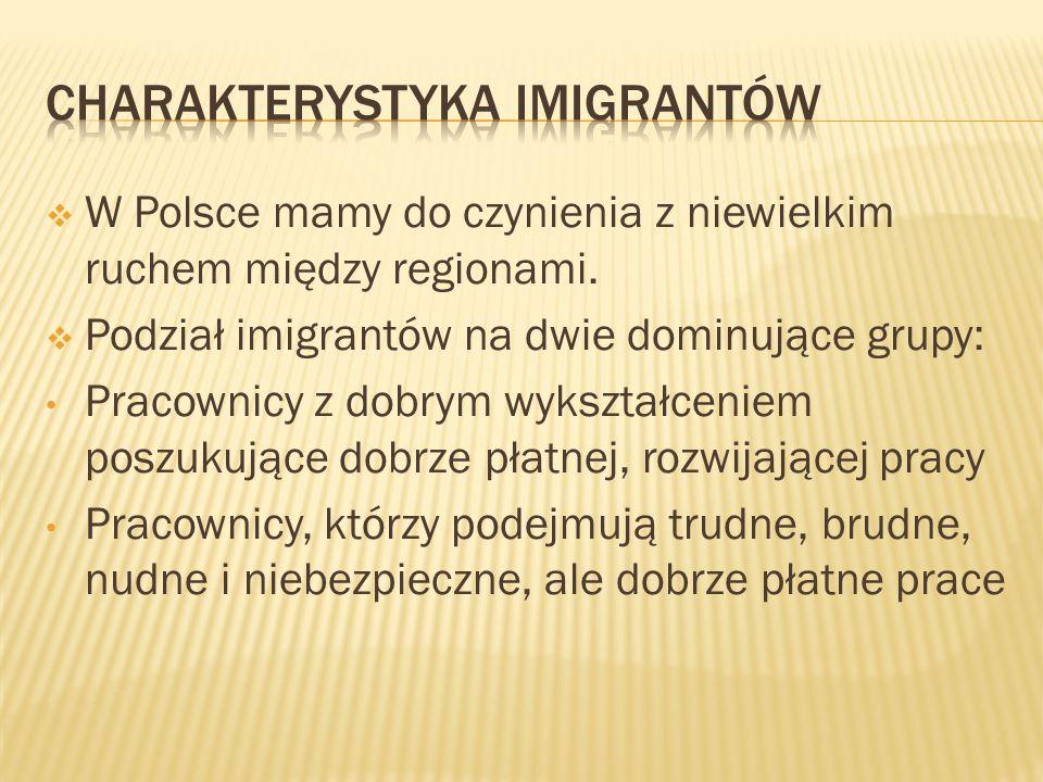 Charakterystyka Imigrantów