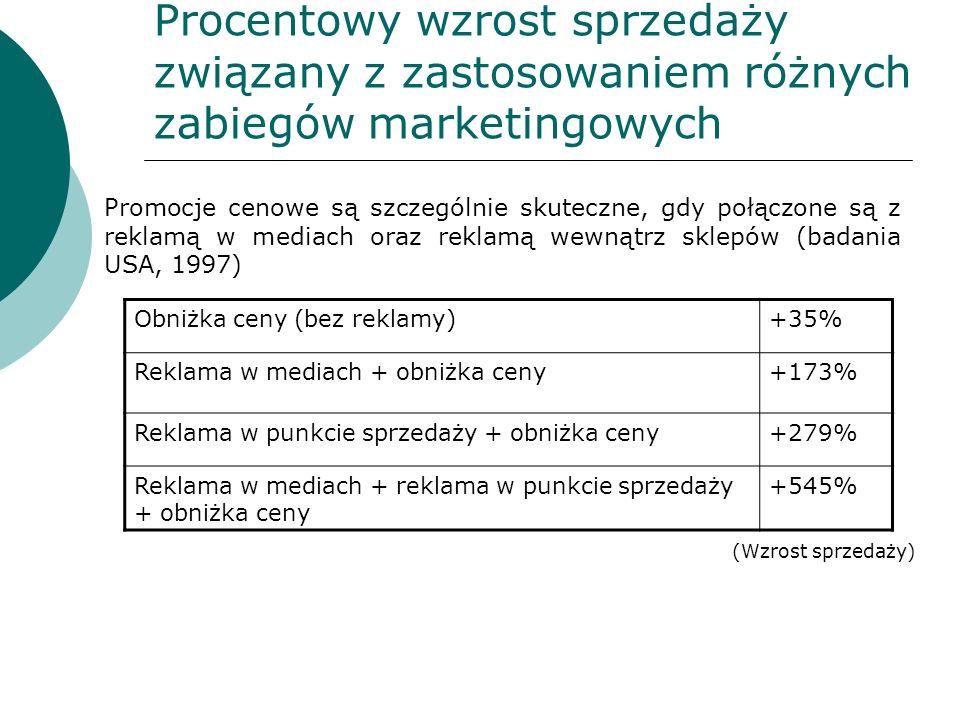 Procentowy wzrost sprzedaży związany z zastosowaniem różnych zabiegów marketingowych
