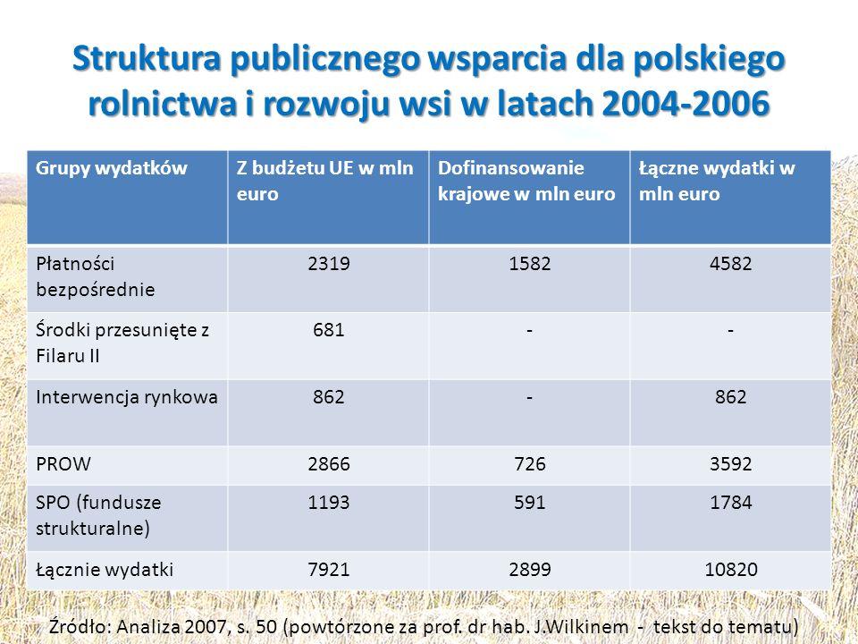 Struktura publicznego wsparcia dla polskiego rolnictwa i rozwoju wsi w latach 2004-2006