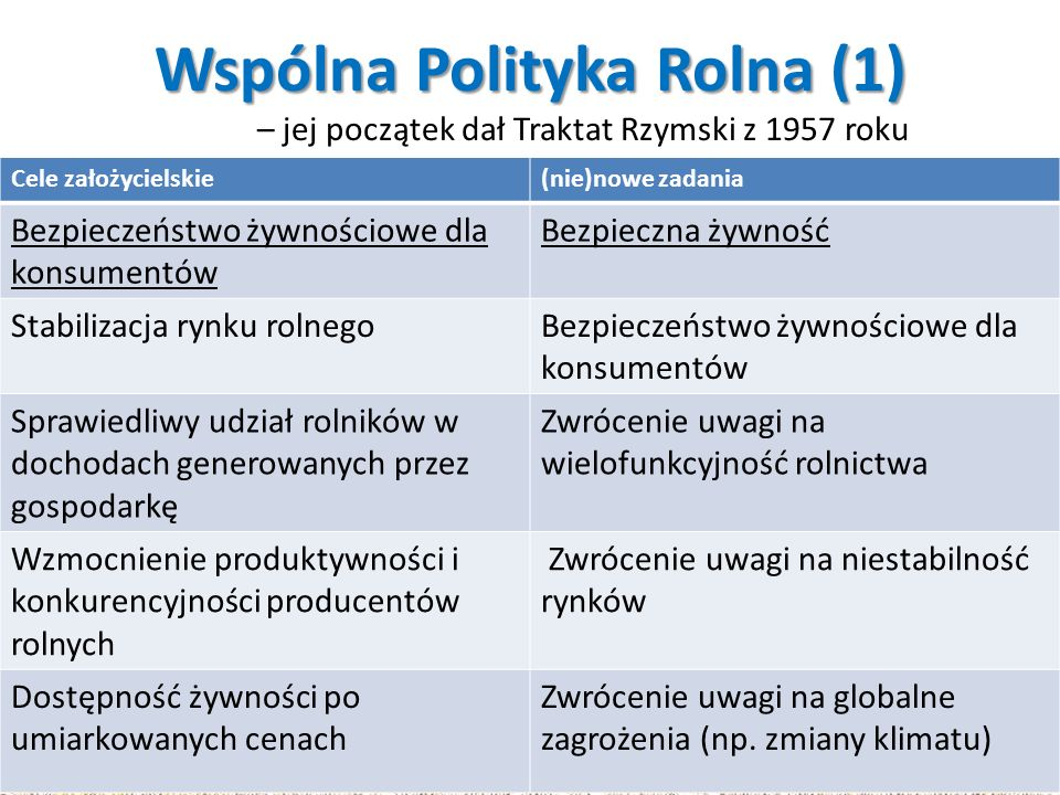 Wspólna Polityka Rolna (1)
