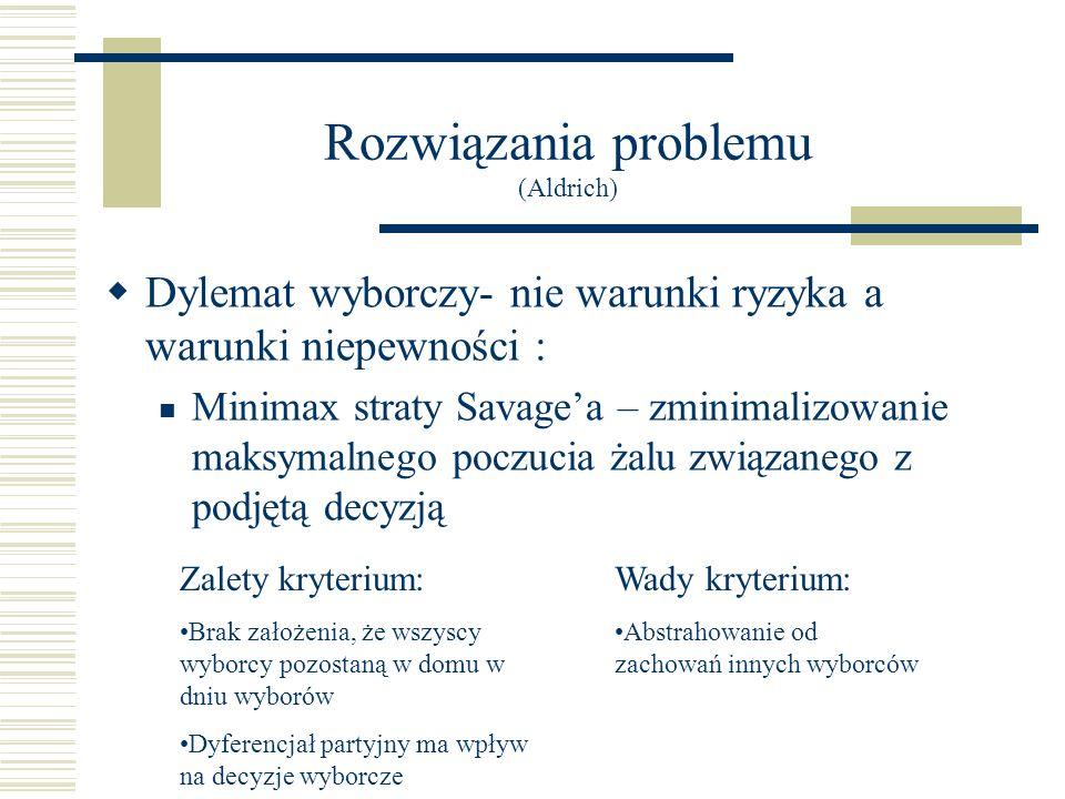 Rozwiązania problemu (Aldrich)
