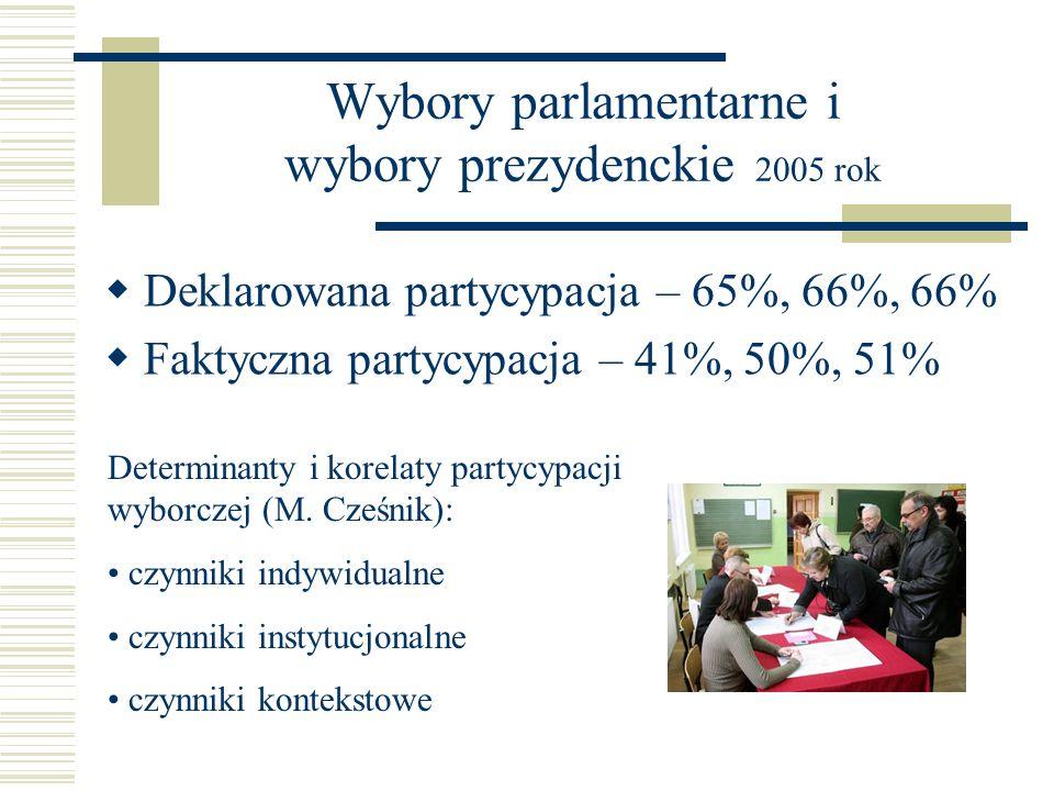 Wybory parlamentarne i wybory prezydenckie 2005 rok