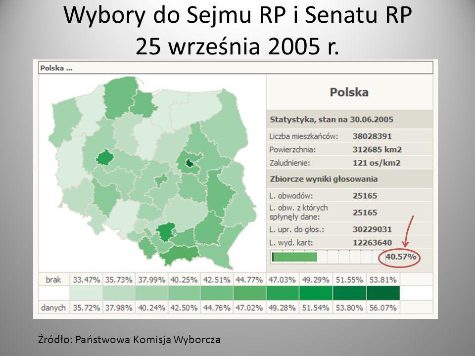 Wybory do Sejmu RP i Senatu RP 25 września 2005 r.